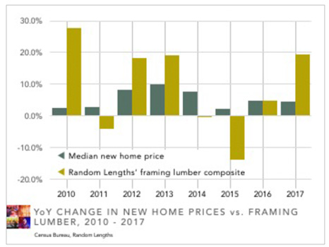 new home prices vs. lumber prices